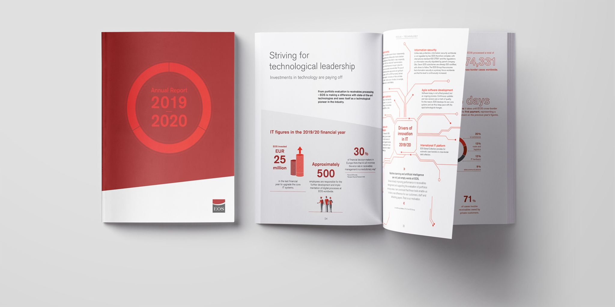 As an internationally operating financial services provider, EOS is looking back at a successful fiscal 2019/20.